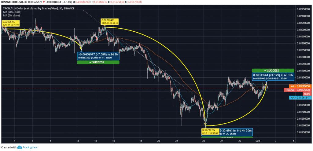 Tron (TRX) Price Chart
